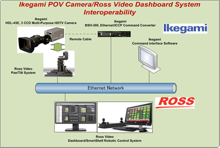 September 07, 2016<br>The Collaboration between Ikegami and Ross Video for TCP/IP Network System